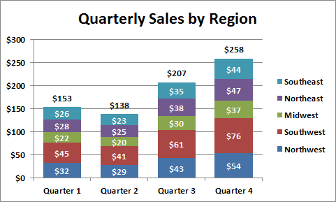 Final Chart with Totals