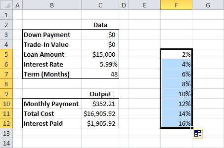 Worksheets Car Loan Worksheet make a car loan calculator with data table to find monthly payments next we need define our second set of variable inputs move the cell that is up one and right from your top int