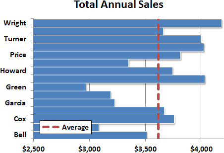 Final Chart