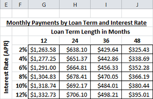 make a car loan calculator with a data table to find monthly payments. Black Bedroom Furniture Sets. Home Design Ideas