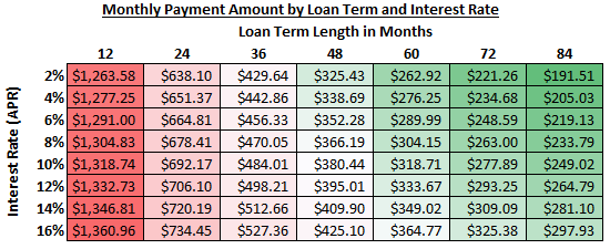 make a car loan calculator w conditional formatting charts and vba