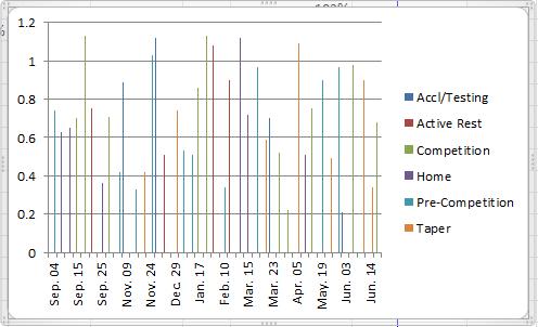 Multi Series Chart