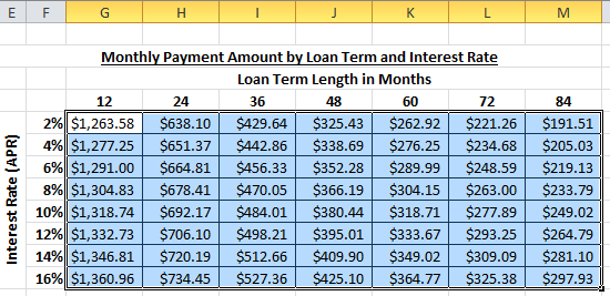 Car loan interest rates for 72 months 17