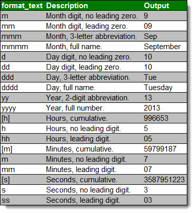 The Definitive Guide to Using Dates and Times in Excel - Excel Tactics