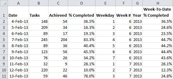 WTD Percentage