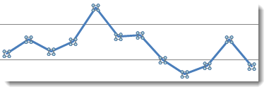 Default Chart Line
